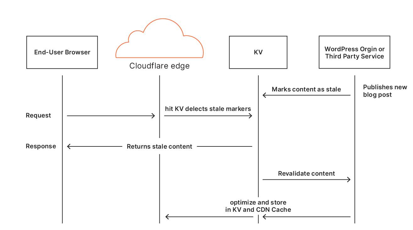 How does Cloudflare APO works - Freelancers Tools